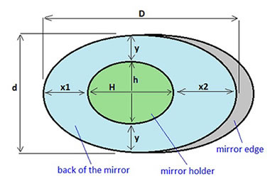 calculation of the elliptical mirror offset