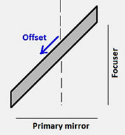 offset direction of the elliptical flat mirror