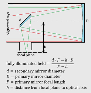 vignetting at the center of the field of view, fully illuminated FOV calculation