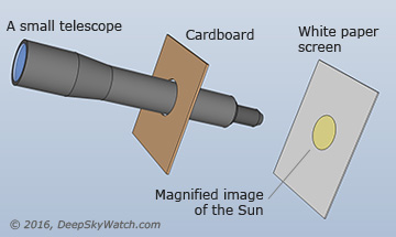 A small telescope used for projecting the solar image onto a screen